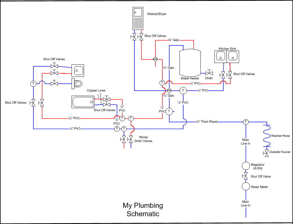 The plumbing closet for Plumbing schematic
